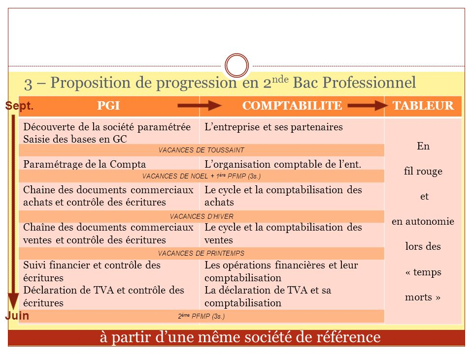 3 – Proposition de progression en 2nde Bac Professionnel