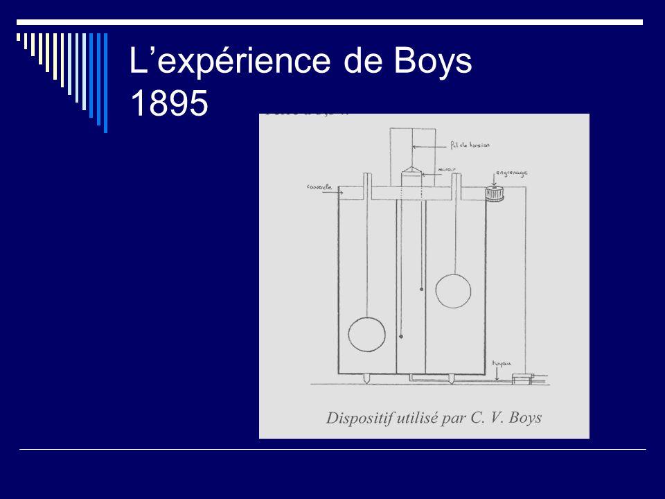 L'expérience de Boys 1895