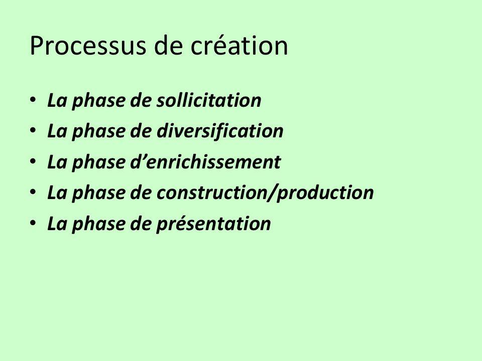 Processus de création La phase de sollicitation