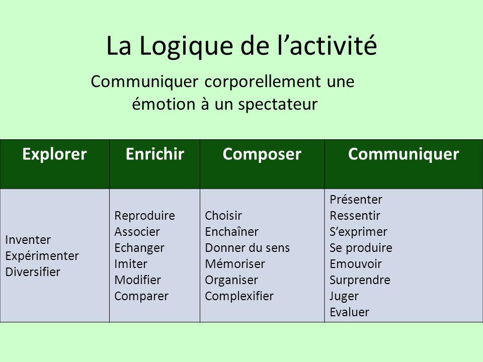 La Logique de l'activité
