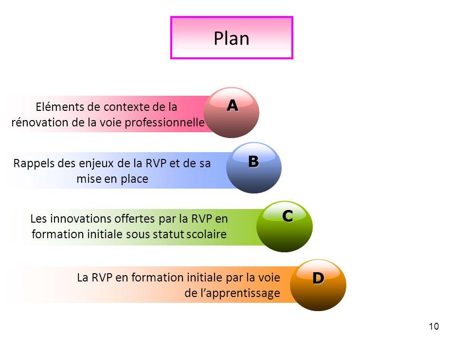 Plan A B C D Eléments de contexte de la