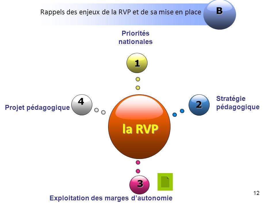 Rappels des enjeux de la RVP et de sa mise en place