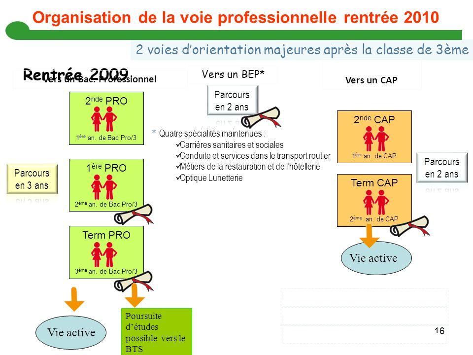 Organisation de la voie professionnelle rentrée 2010