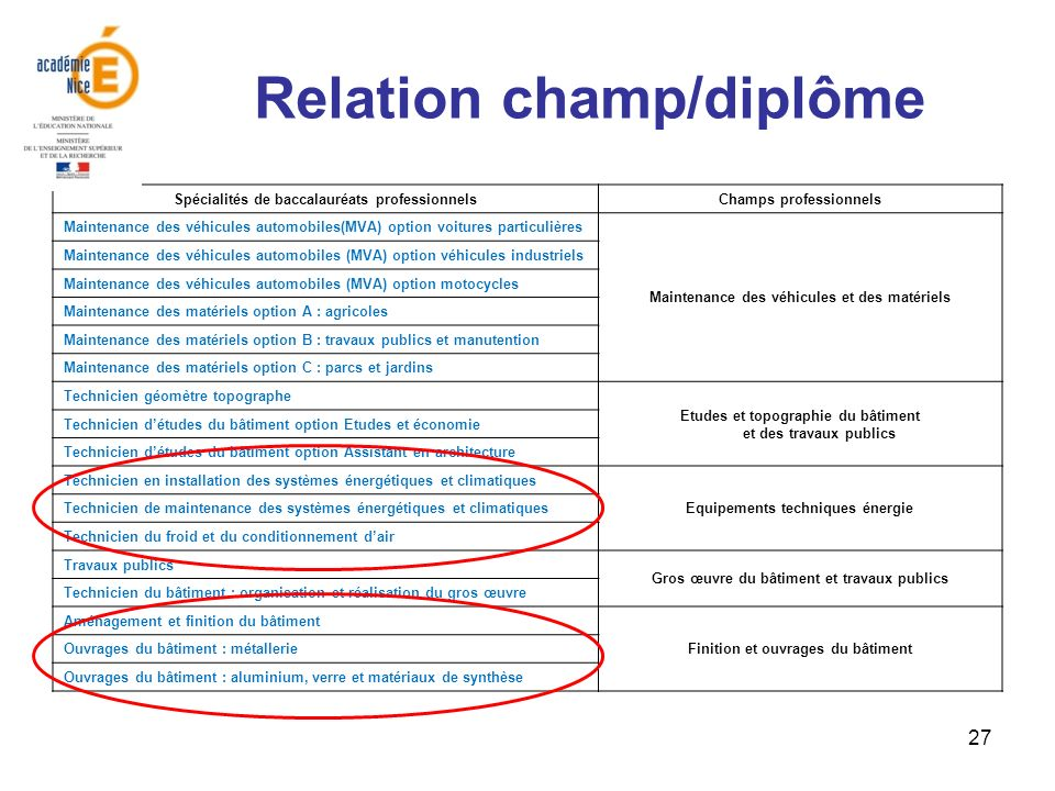 Relation champ/diplôme