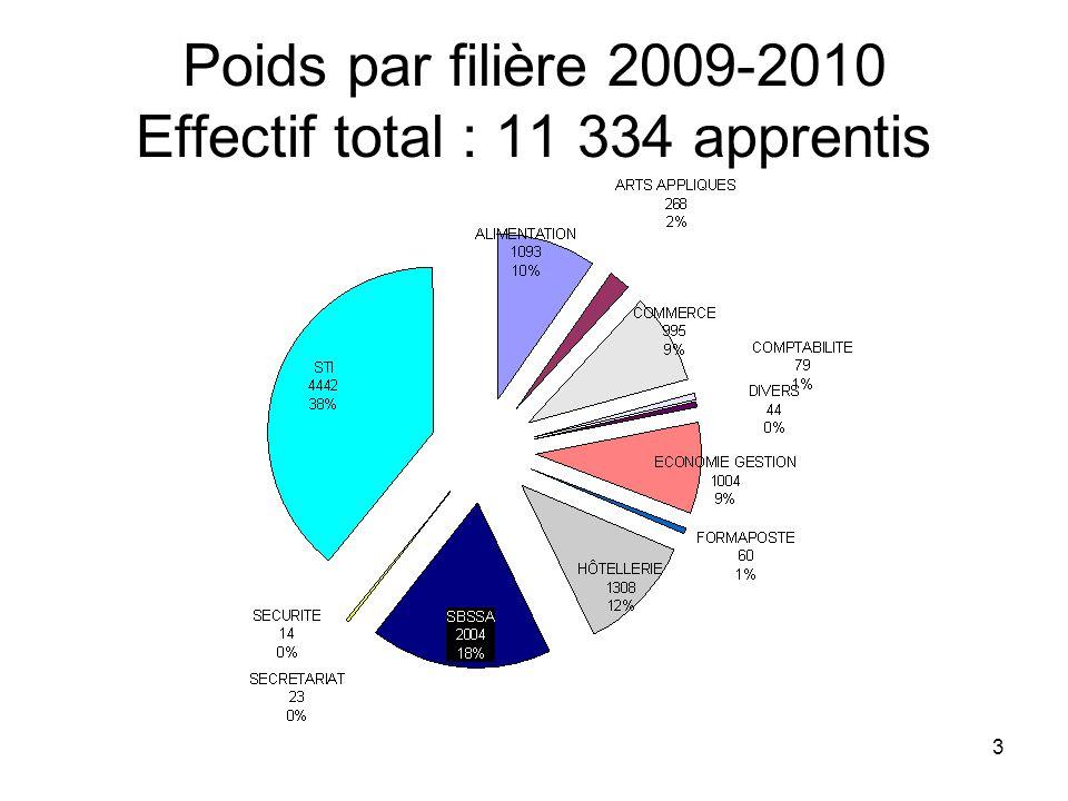 Poids par filière 2009-2010 Effectif total : 11 334 apprentis
