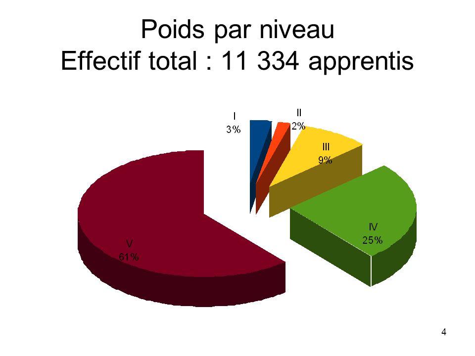 Poids par niveau Effectif total : 11 334 apprentis