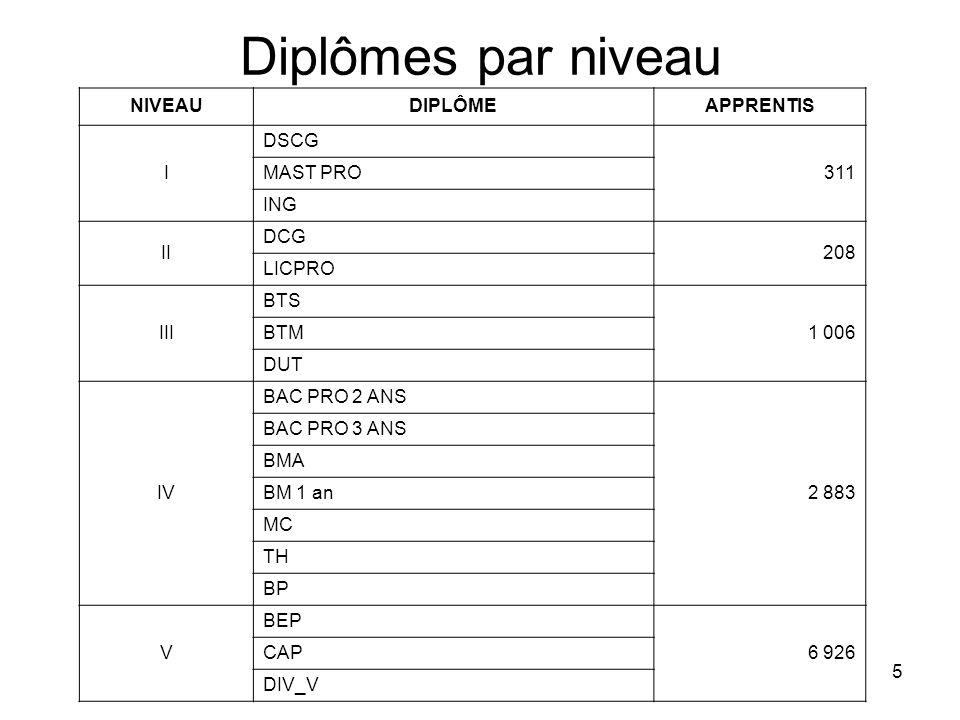 Diplômes par niveau NIVEAU DIPLÔME APPRENTIS I DSCG 311 MAST PRO ING