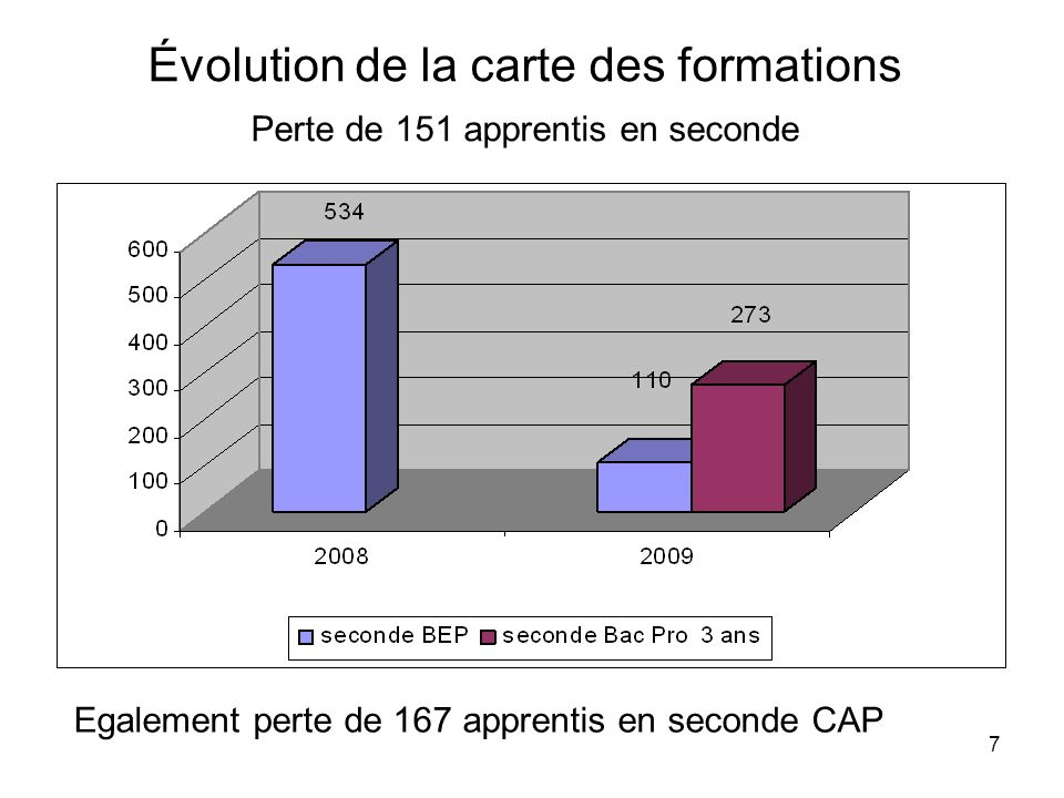 Évolution de la carte des formations Perte de 151 apprentis en seconde