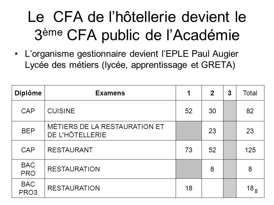 Le CFA de l'hôtellerie devient le 3ème CFA public de l'Académie
