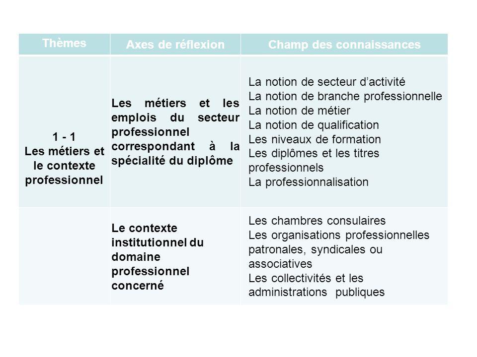 Champ des connaissances Les métiers et le contexte professionnel