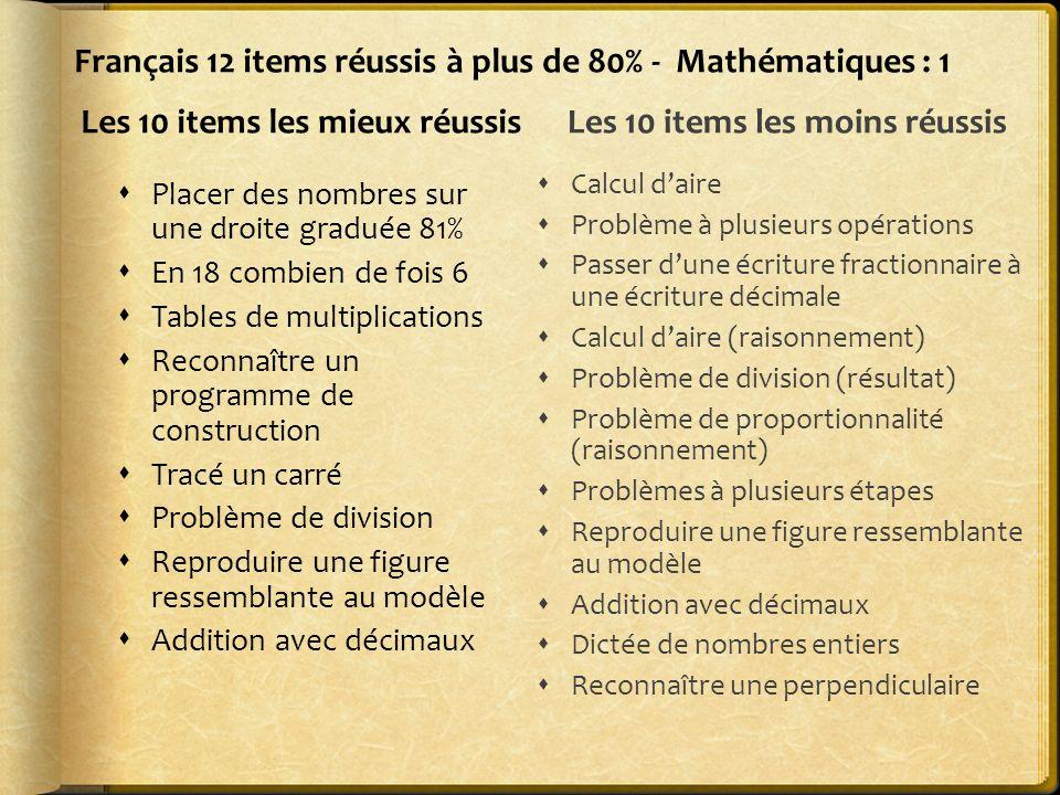 Français 12 items réussis à plus de 80% - Mathématiques : 1