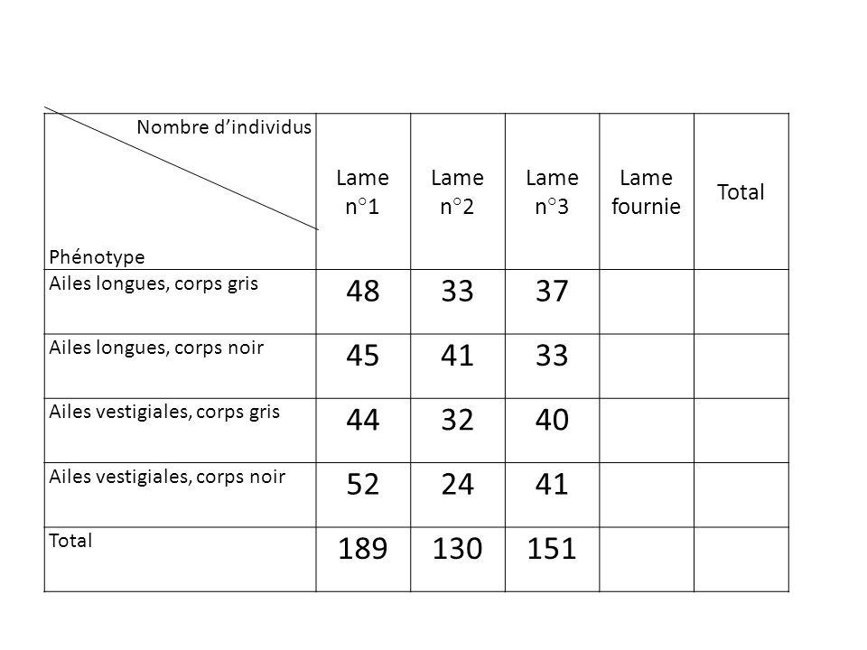 Nombre d'individus Phénotype. Lame n°1. Lame n°2. Lame n°3. Lame fournie. Total. Ailes longues, corps gris.
