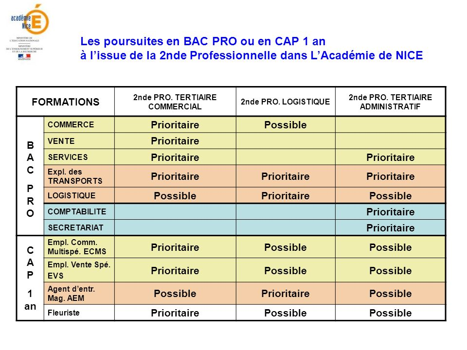 2nde PRO. TERTIAIRE COMMERCIAL 2nde PRO. TERTIAIRE ADMINISTRATIF