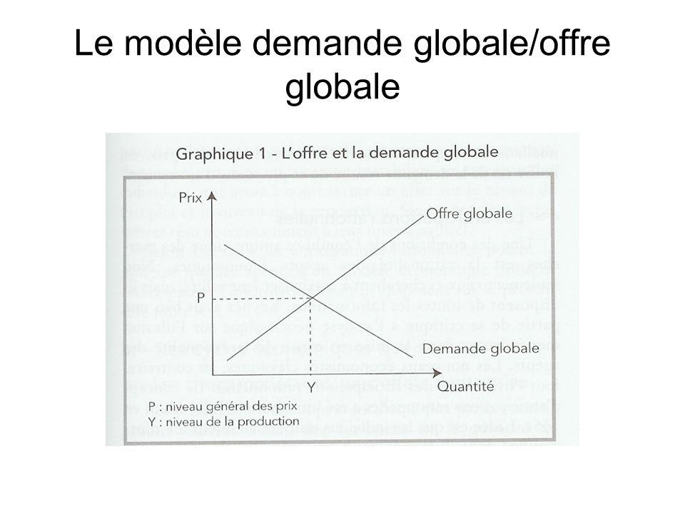 Le modèle demande globale/offre globale