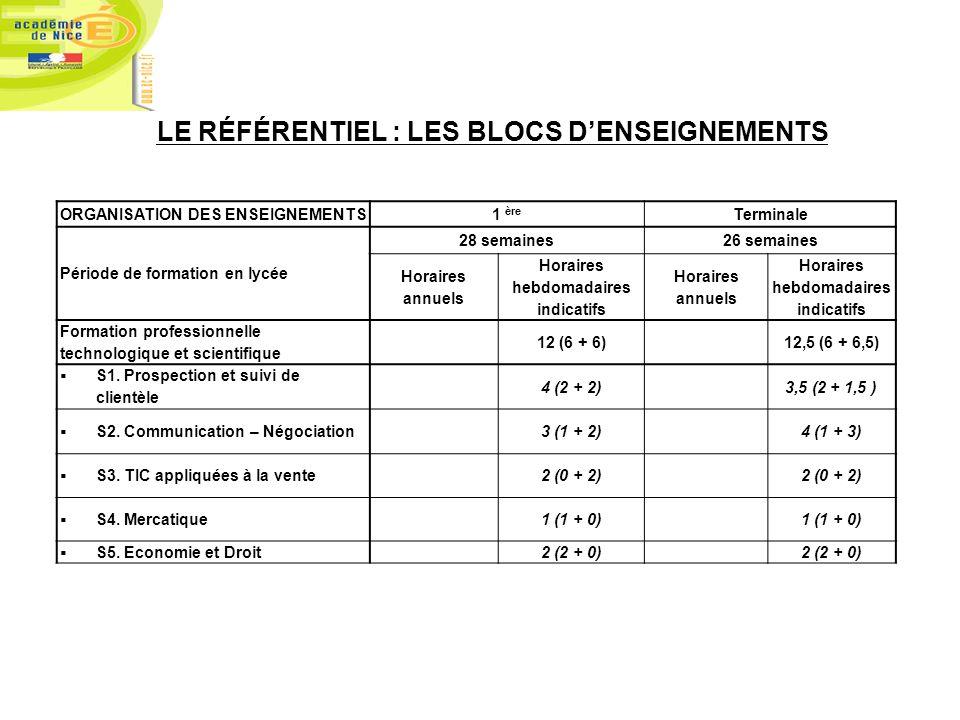 LE RÉFÉRENTIEL : LES BLOCS D'ENSEIGNEMENTS