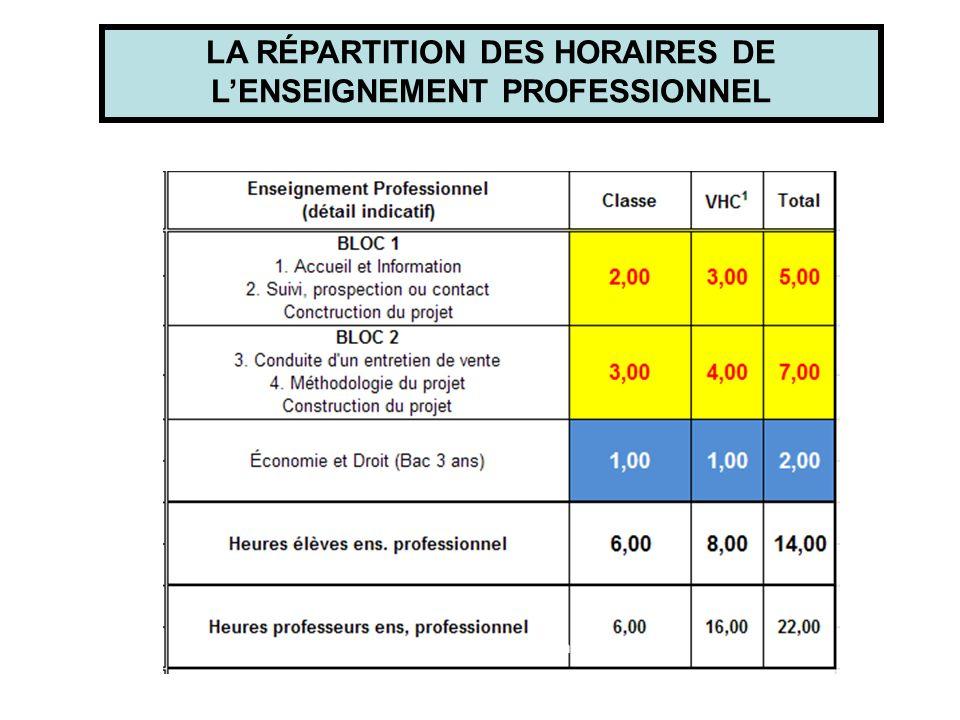 LA RÉPARTITION DES HORAIRES DE L'ENSEIGNEMENT PROFESSIONNEL