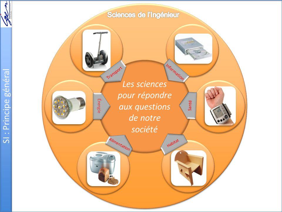 Les sciences pour répondre aux questions de notre société