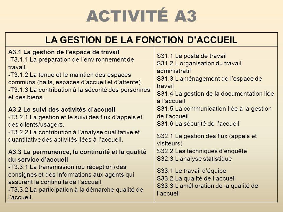 LA GESTION DE LA FONCTION D'ACCUEIL