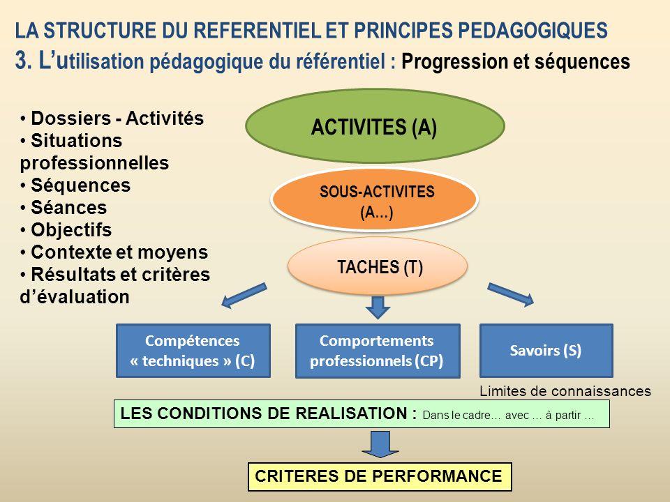Compétences « techniques » (C) Comportements professionnels (CP)