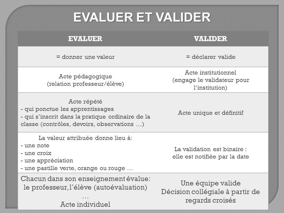 EVALUER ET VALIDER EVALUER VALIDER