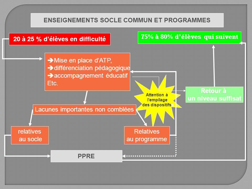ENSEIGNEMENTS SOCLE COMMUN ET PROGRAMMES