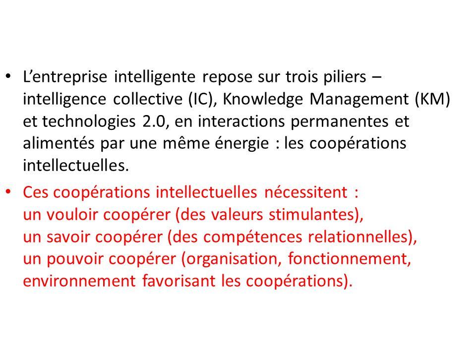 L'entreprise intelligente repose sur trois piliers – intelligence collective (IC), Knowledge Management (KM) et technologies 2.0, en interactions permanentes et alimentés par une même énergie : les coopérations intellectuelles.