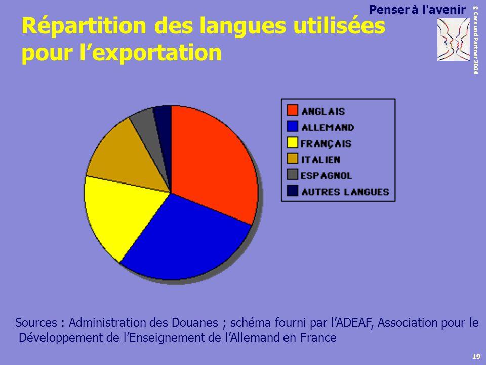 Répartition des langues utilisées pour l'exportation