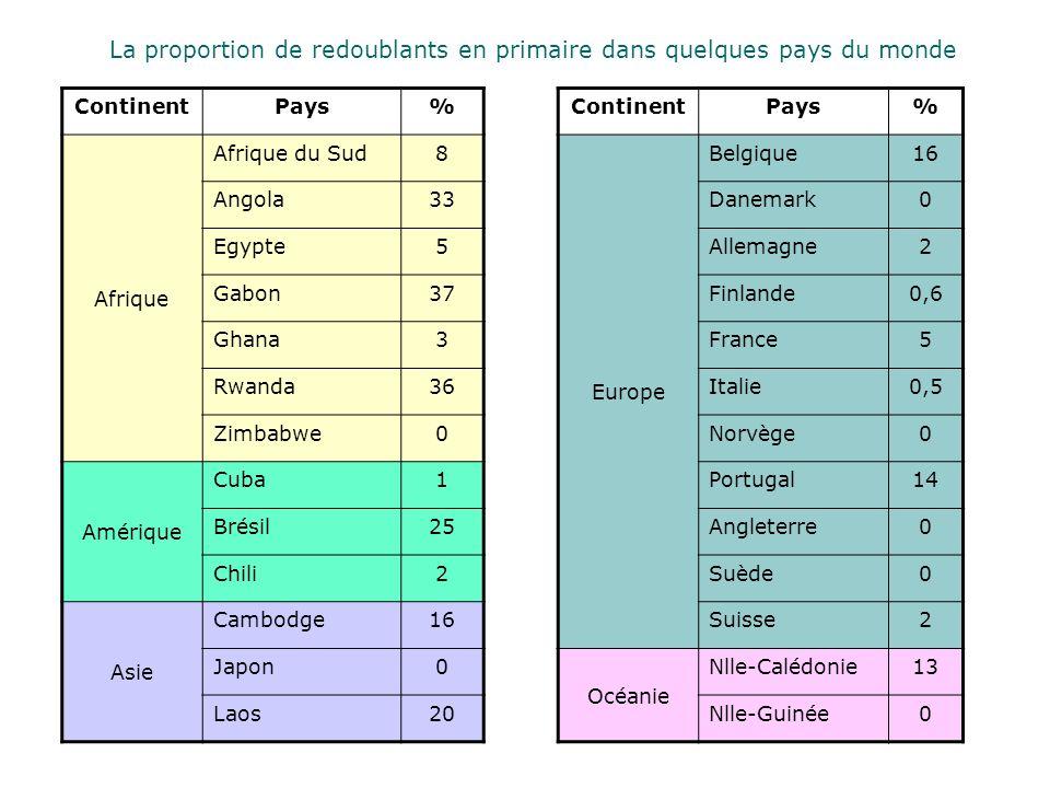 La proportion de redoublants en primaire dans quelques pays du monde