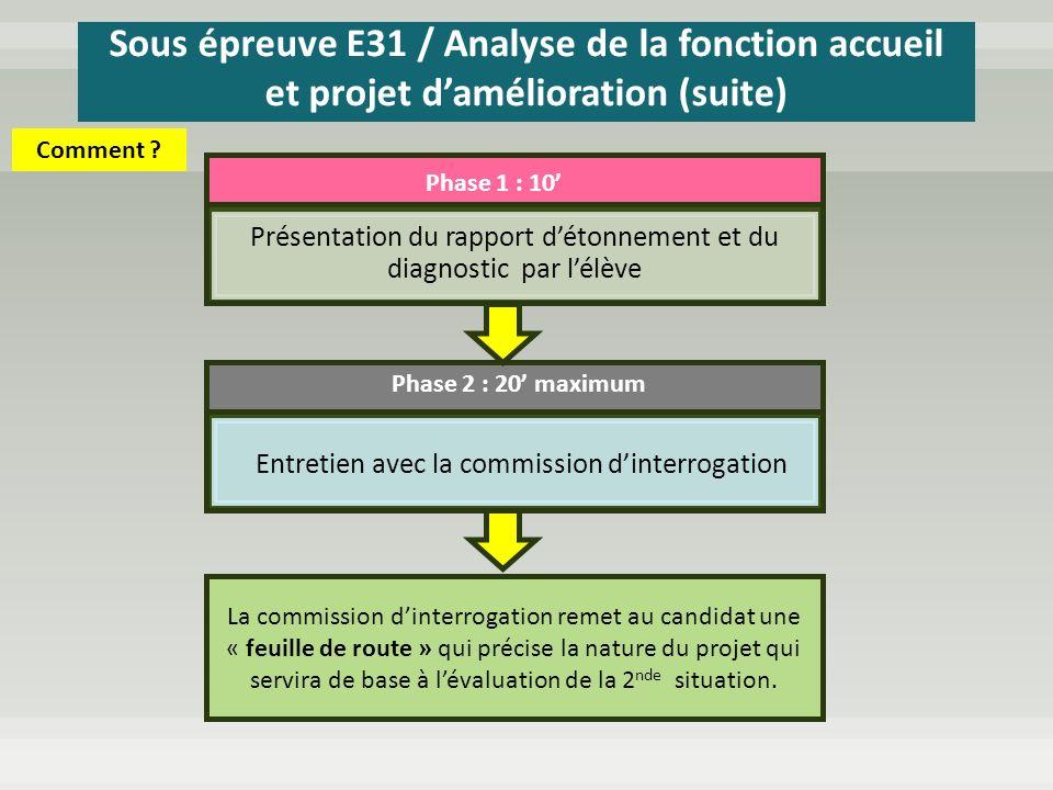 Sous épreuve E31 / Analyse de la fonction accueil et projet d'amélioration (suite)