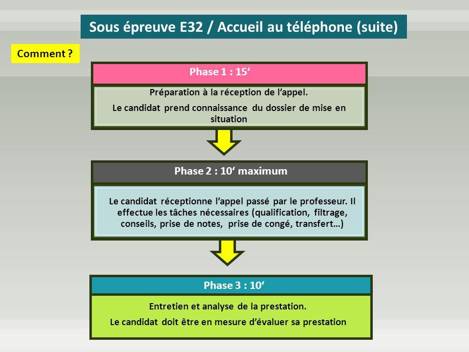 Sous épreuve E32 / Accueil au téléphone (suite)