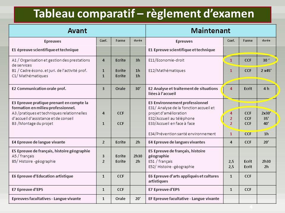 Tableau comparatif – règlement d'examen