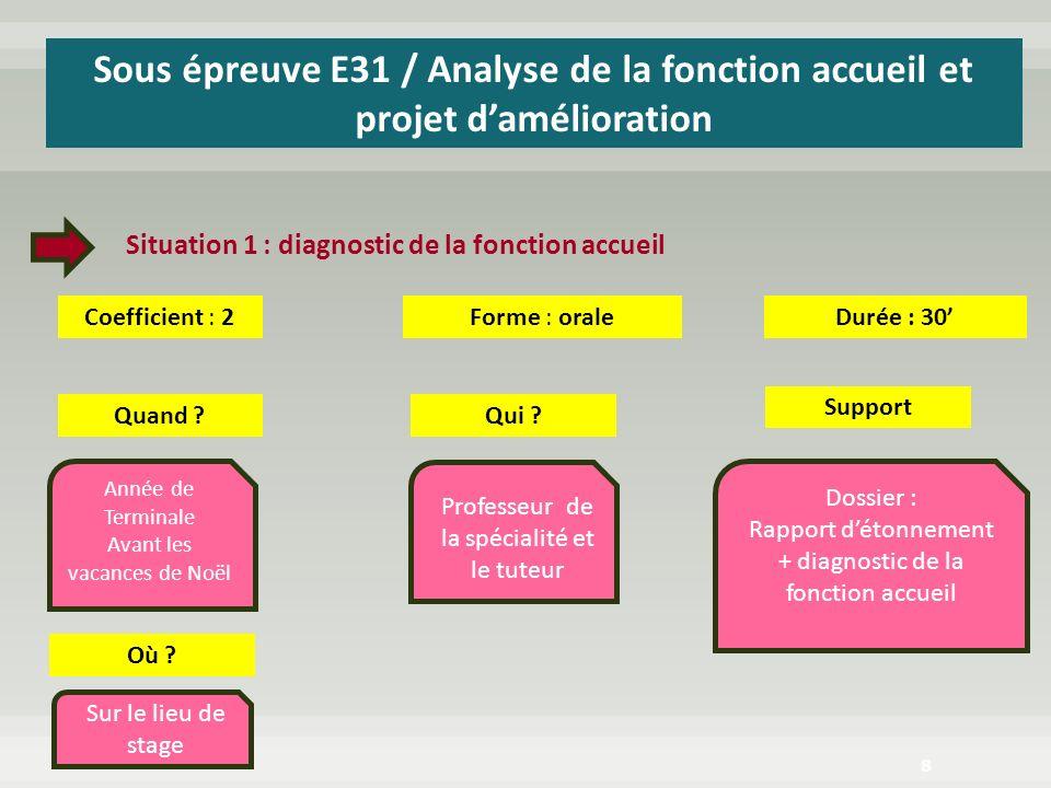 Sous épreuve E31 / Analyse de la fonction accueil et projet d'amélioration