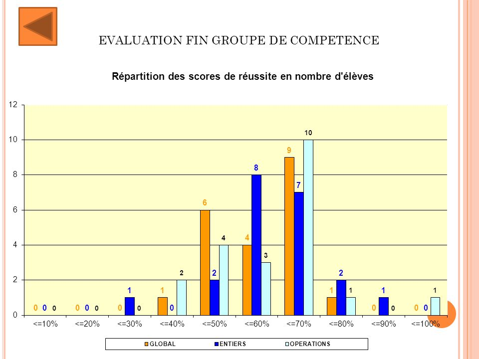 EVALUATION FIN GROUPE DE COMPETENCE