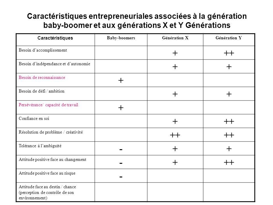 Caractéristiques entrepreneuriales associées à la génération baby-boomer et aux générations X et Y Générations