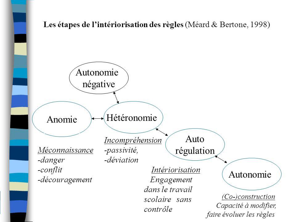 Les étapes de l'intériorisation des règles (Méard & Bertone, 1998)