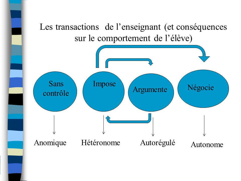 Les transactions de l'enseignant (et conséquences sur le comportement de l'élève)