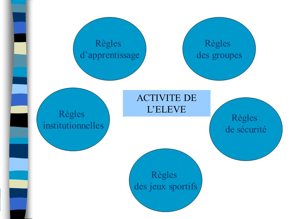 Règles d'apprentissage Règles des groupes Règles institutionnelles