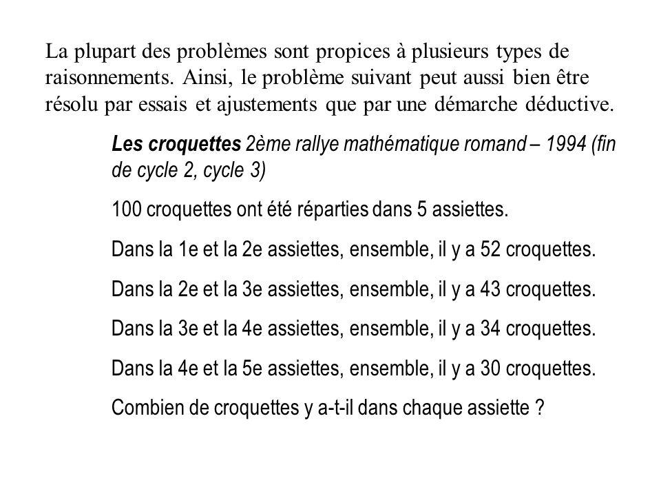 La plupart des problèmes sont propices à plusieurs types de raisonnements. Ainsi, le problème suivant peut aussi bien être résolu par essais et ajustements que par une démarche déductive.