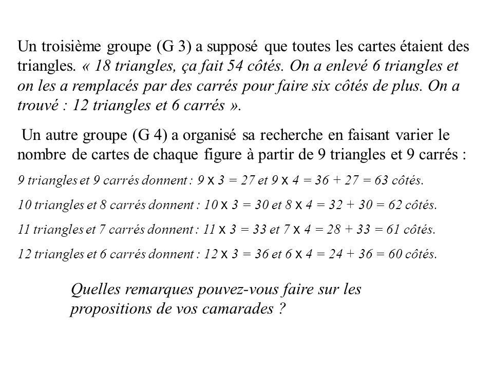 Un troisième groupe (G 3) a supposé que toutes les cartes étaient des triangles. « 18 triangles, ça fait 54 côtés. On a enlevé 6 triangles et on les a remplacés par des carrés pour faire six côtés de plus. On a trouvé : 12 triangles et 6 carrés ».
