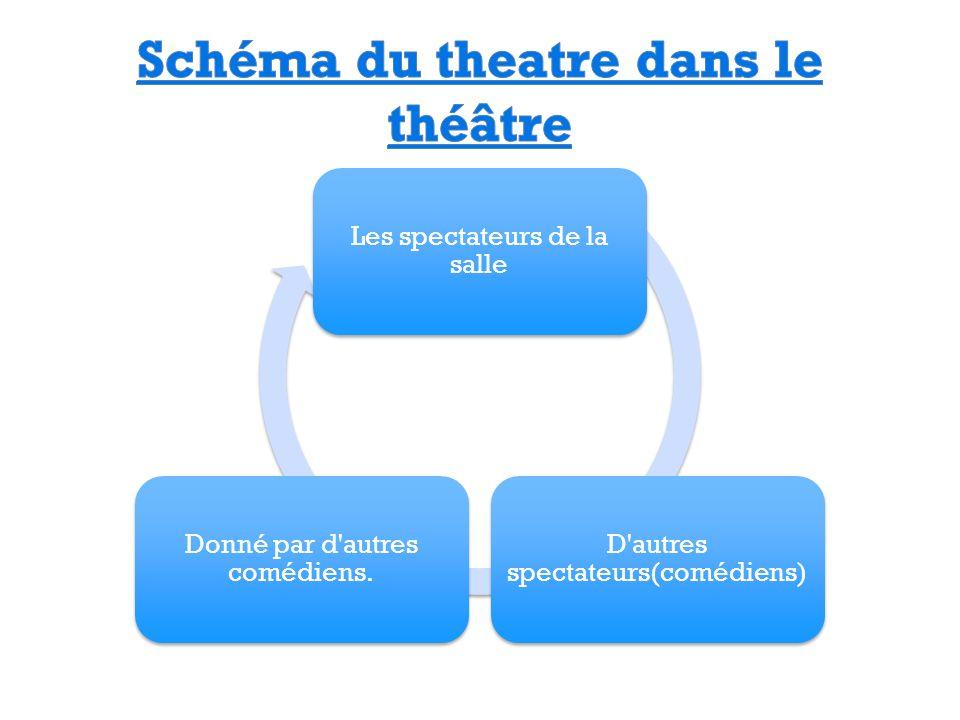 Schéma du theatre dans le théâtre