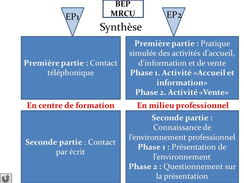 Synthèse EP2 EP1 BEP MRCU Première partie : Contact téléphonique