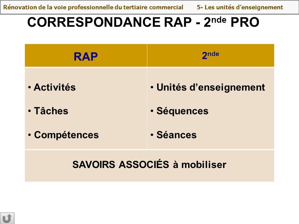 CORRESPONDANCE RAP - 2nde PRO