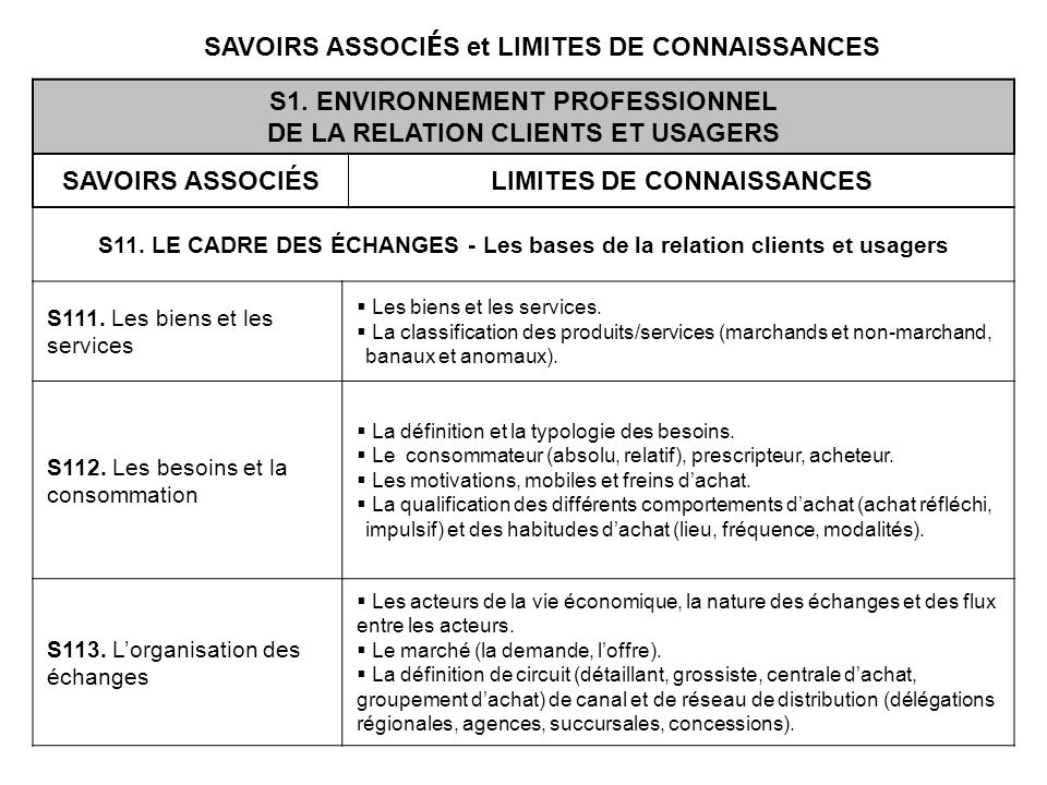 SAVOIRS ASSOCIÉS et LIMITES DE CONNAISSANCES