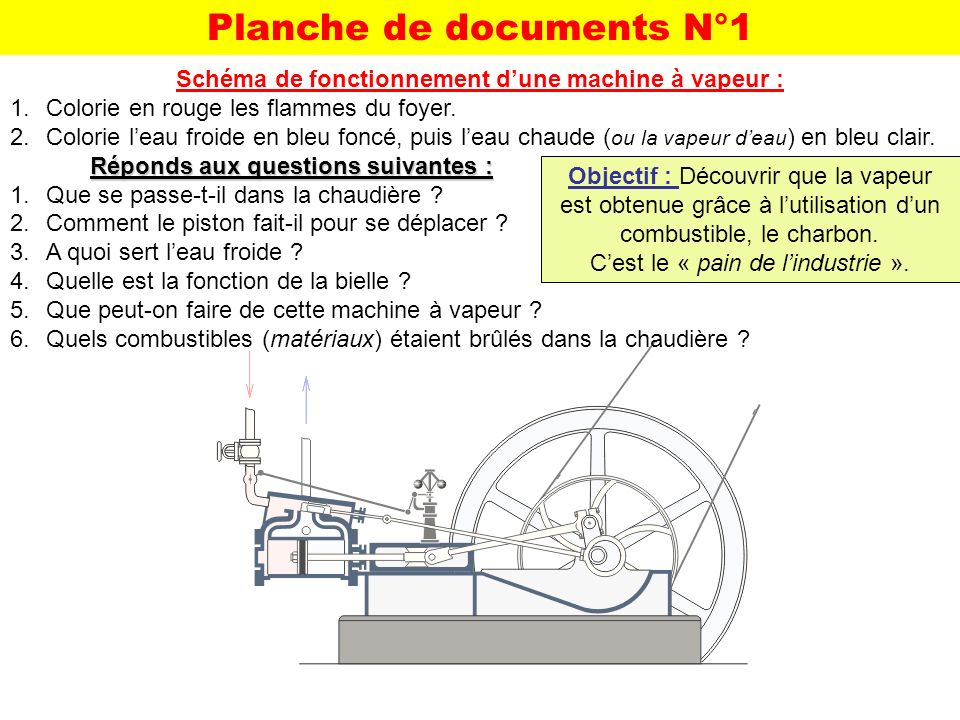 Planche de documents N°1