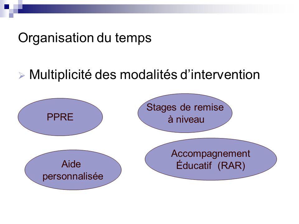Multiplicité des modalités d'intervention