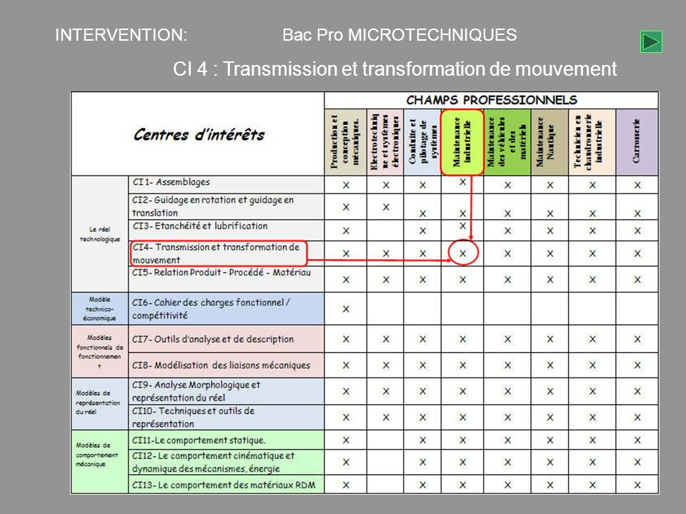 CI 4 : Transmission et transformation de mouvement