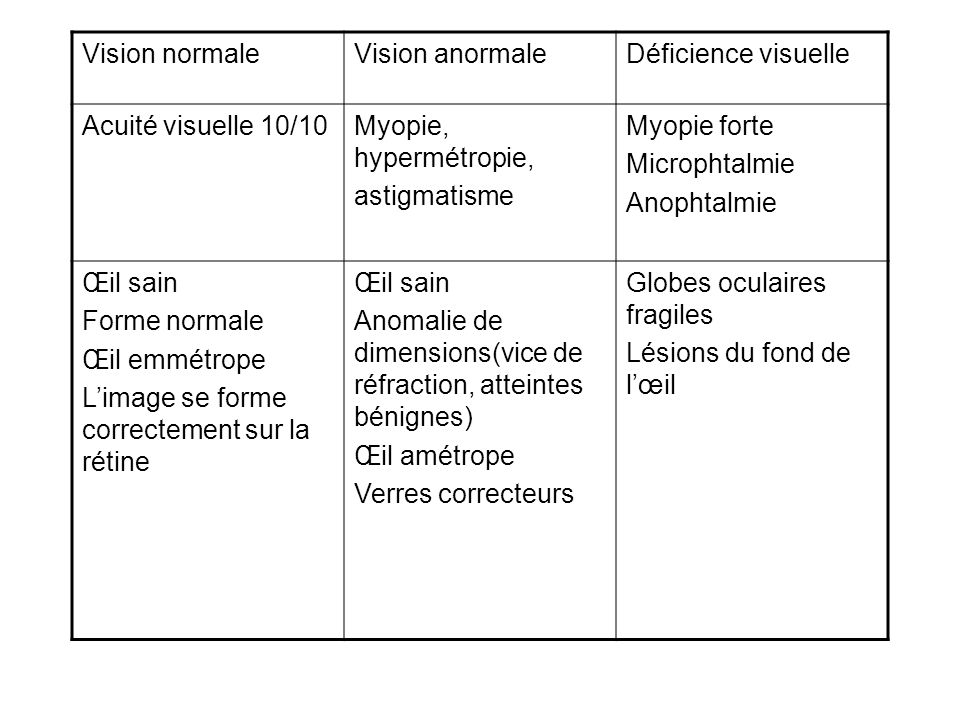 Vision normale Vision anormale. Déficience visuelle. Acuité visuelle 10/10. Myopie, hypermétropie,