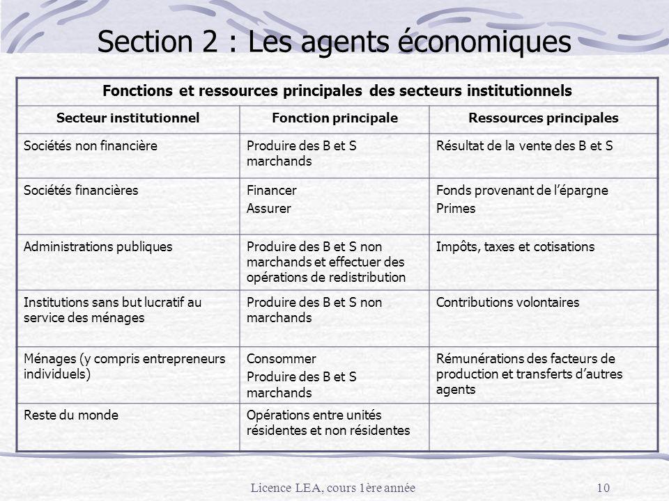 Section 2 : Les agents économiques