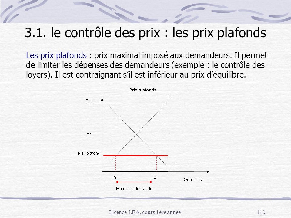 3.1. le contrôle des prix : les prix plafonds