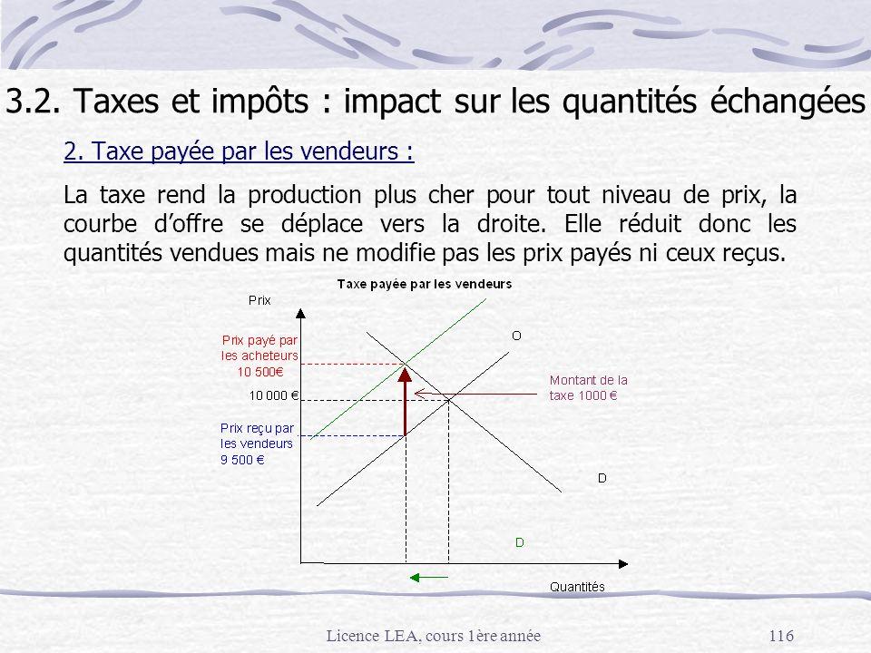 3.2. Taxes et impôts : impact sur les quantités échangées
